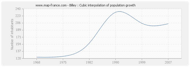 Billey : Cubic interpolation of population growth