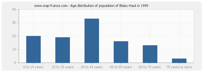 Age distribution of population of Blaisy-Haut in 1999