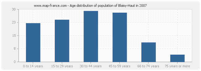 Age distribution of population of Blaisy-Haut in 2007