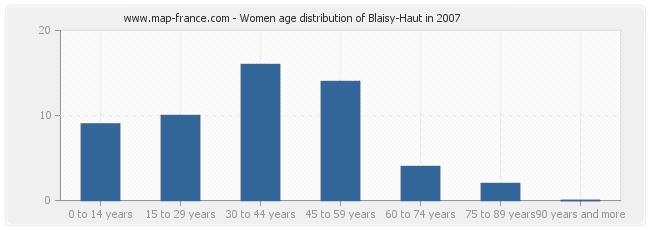 Women age distribution of Blaisy-Haut in 2007