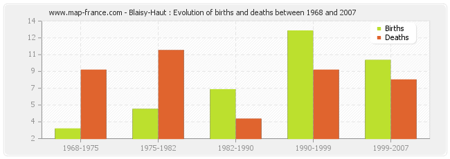 Blaisy-Haut : Evolution of births and deaths between 1968 and 2007
