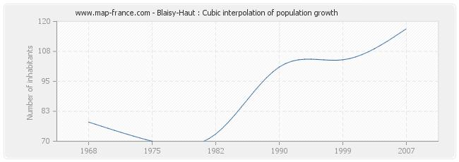 Blaisy-Haut : Cubic interpolation of population growth