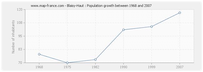 Population Blaisy-Haut