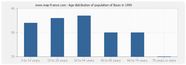 Age distribution of population of Bouix in 1999