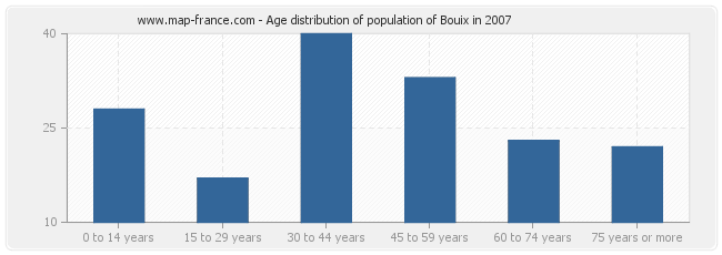 Age distribution of population of Bouix in 2007