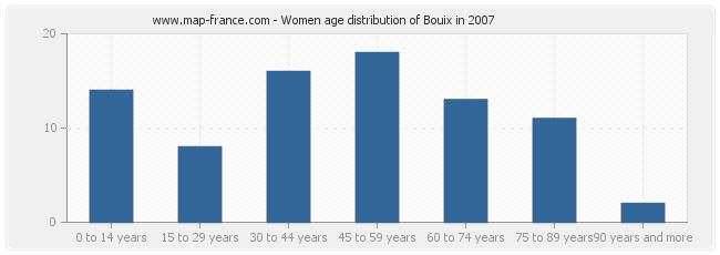 Women age distribution of Bouix in 2007