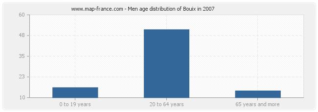 Men age distribution of Bouix in 2007