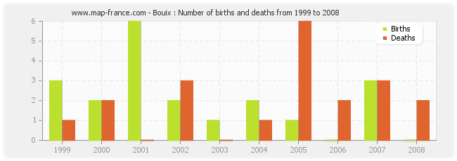 Bouix : Number of births and deaths from 1999 to 2008
