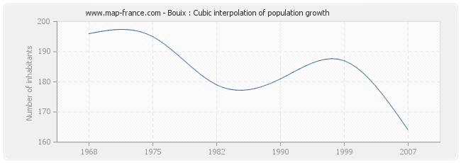 Bouix : Cubic interpolation of population growth