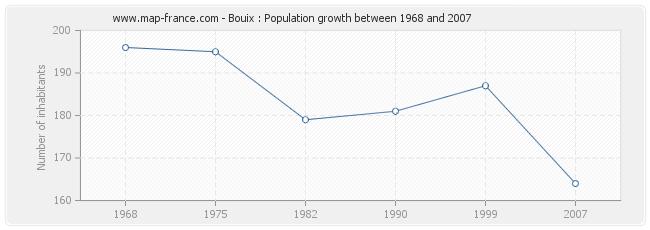 Population Bouix
