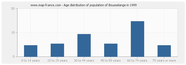 Age distribution of population of Bousselange in 1999