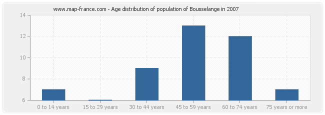 Age distribution of population of Bousselange in 2007