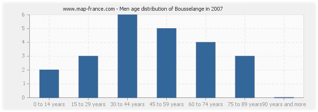 Men age distribution of Bousselange in 2007