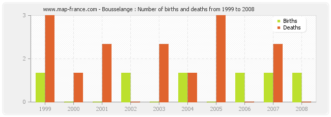 Bousselange : Number of births and deaths from 1999 to 2008