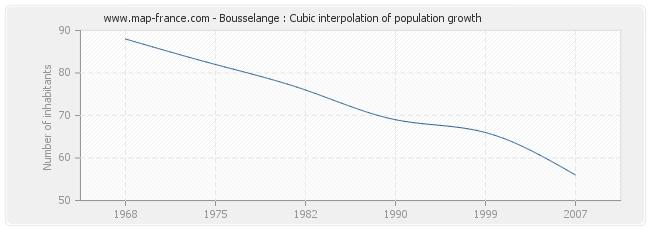 Bousselange : Cubic interpolation of population growth