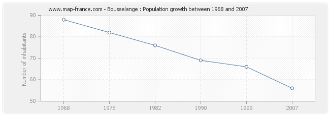 Population Bousselange
