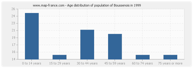 Age distribution of population of Boussenois in 1999