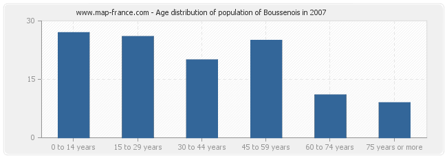 Age distribution of population of Boussenois in 2007