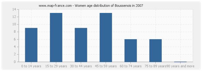 Women age distribution of Boussenois in 2007
