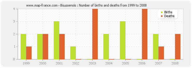 Boussenois : Number of births and deaths from 1999 to 2008