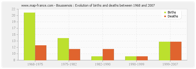 Boussenois : Evolution of births and deaths between 1968 and 2007