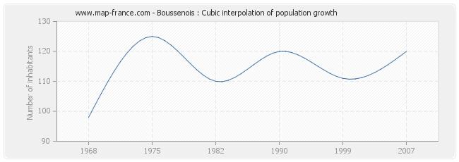 Boussenois : Cubic interpolation of population growth