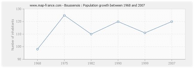 Population Boussenois