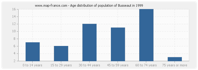 Age distribution of population of Busseaut in 1999