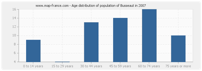 Age distribution of population of Busseaut in 2007