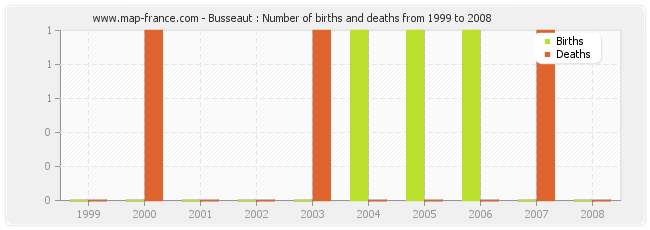 Busseaut : Number of births and deaths from 1999 to 2008