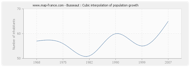 Busseaut : Cubic interpolation of population growth