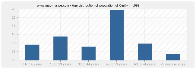Age distribution of population of Cérilly in 1999