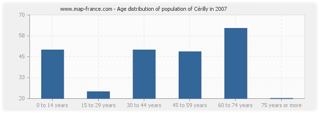 Age distribution of population of Cérilly in 2007
