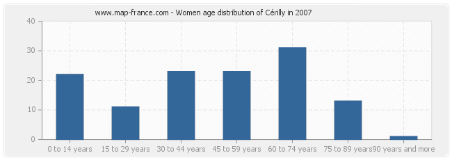 Women age distribution of Cérilly in 2007