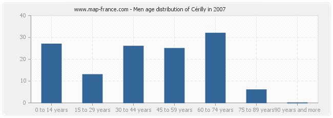 Men age distribution of Cérilly in 2007