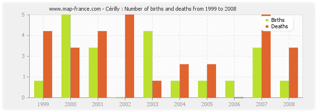 Cérilly : Number of births and deaths from 1999 to 2008