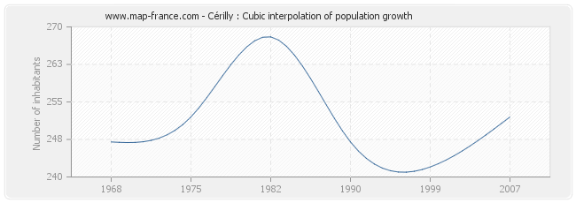 Cérilly : Cubic interpolation of population growth
