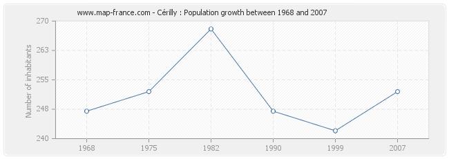 Population Cérilly