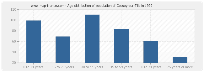 Age distribution of population of Cessey-sur-Tille in 1999