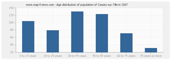Age distribution of population of Cessey-sur-Tille in 2007
