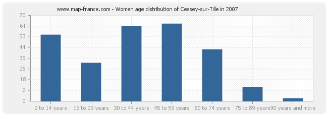 Women age distribution of Cessey-sur-Tille in 2007