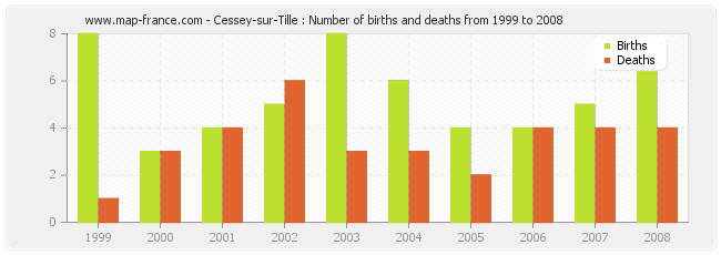 Cessey-sur-Tille : Number of births and deaths from 1999 to 2008