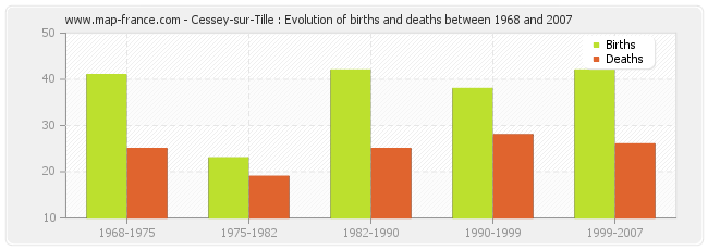 Cessey-sur-Tille : Evolution of births and deaths between 1968 and 2007