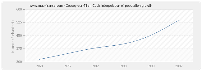 Cessey-sur-Tille : Cubic interpolation of population growth