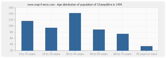 Age distribution of population of Champdôtre in 1999