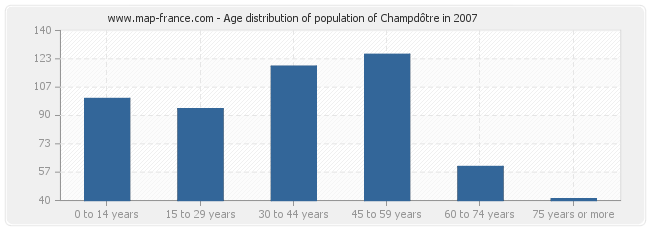 Age distribution of population of Champdôtre in 2007