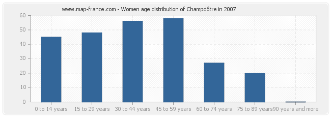 Women age distribution of Champdôtre in 2007