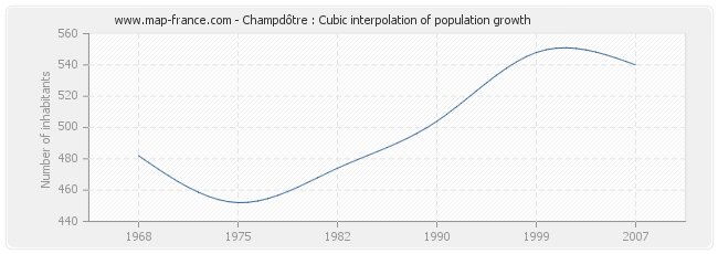 Champdôtre : Cubic interpolation of population growth