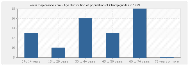 Age distribution of population of Champignolles in 1999