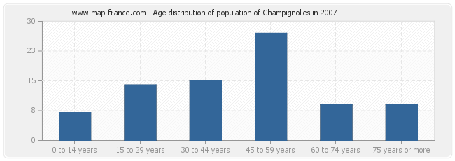 Age distribution of population of Champignolles in 2007